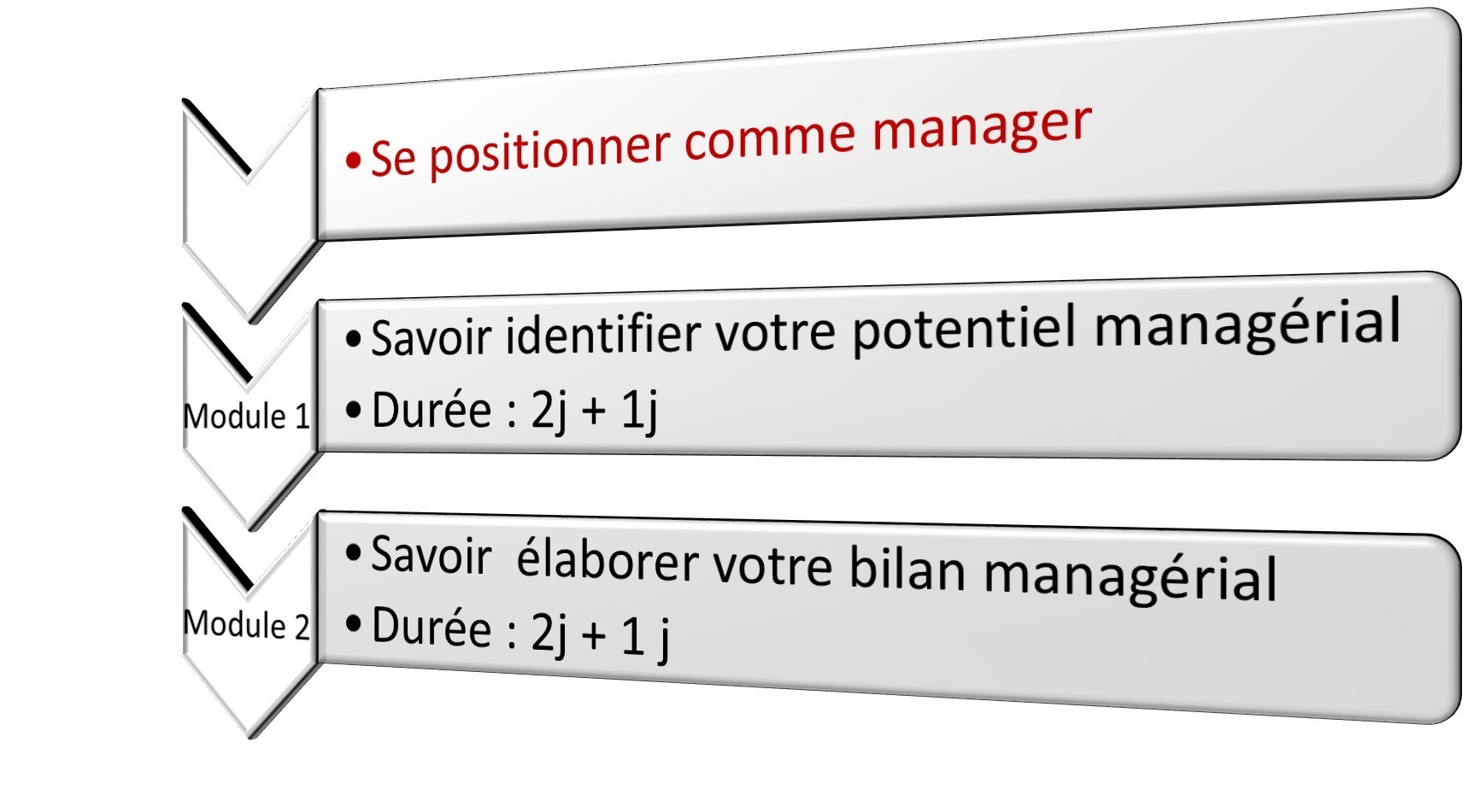 Se positionner comme manager