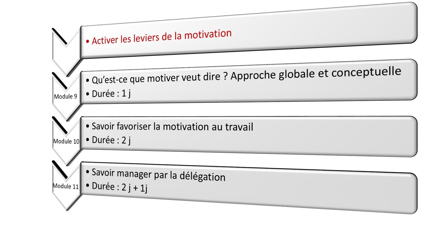 Activer les leviers de la motivation