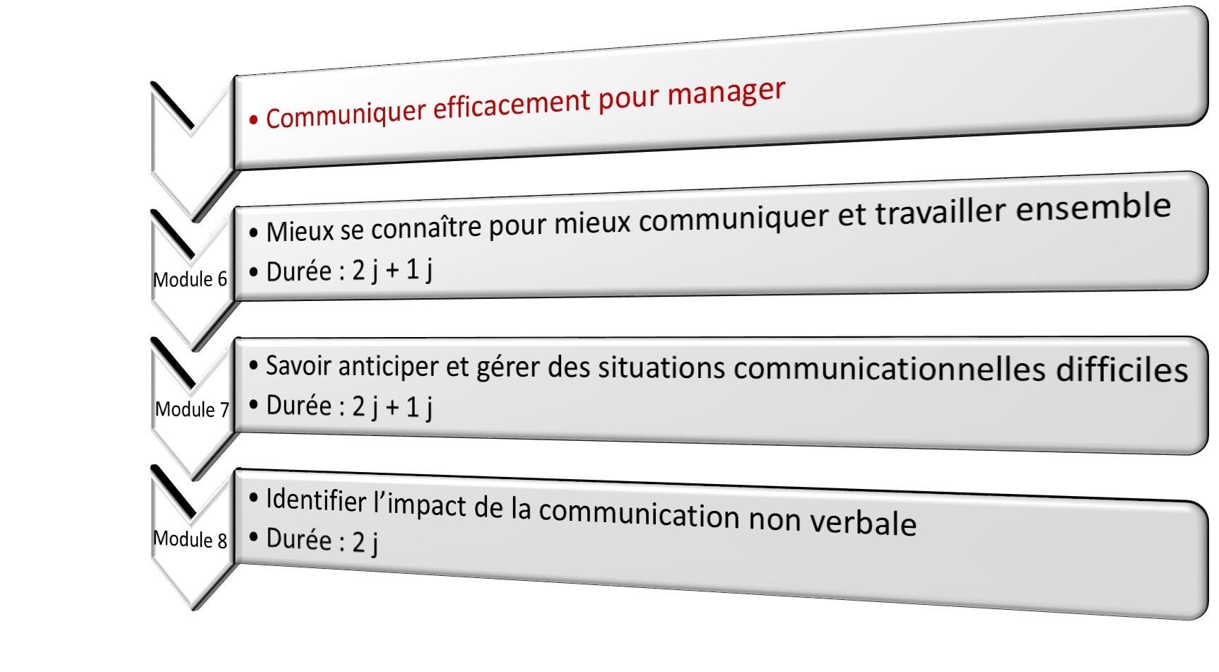 Communiquer efficacement pour manager